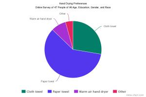 hand drying preferences chart